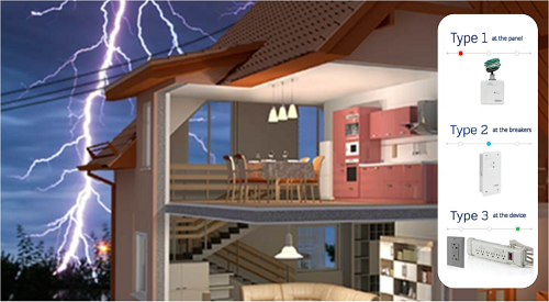 Residential Surge Protection